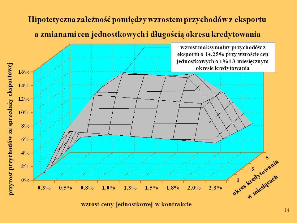 Hipotetyczna zależność pomiędzy wzrostem przychodów z eksportu