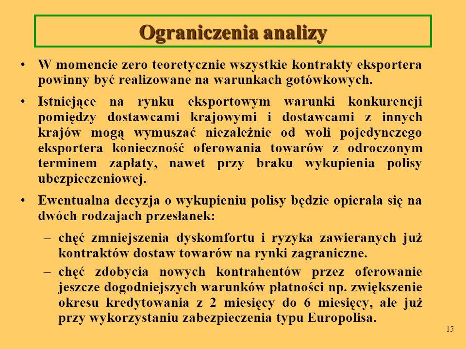 Ograniczenia analizy W momencie zero teoretycznie wszystkie kontrakty eksportera powinny być realizowane na warunkach gotówkowych.