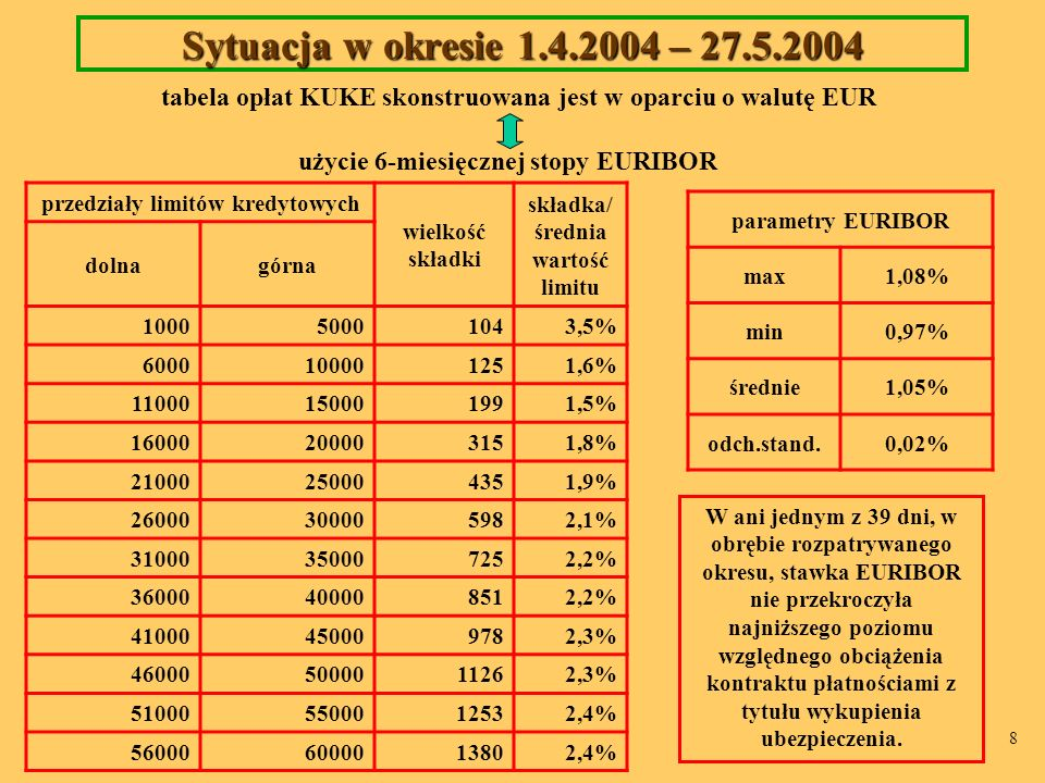 Sytuacja w okresie 1.4.2004 – 27.5.2004 tabela opłat KUKE skonstruowana jest w oparciu o walutę EUR.