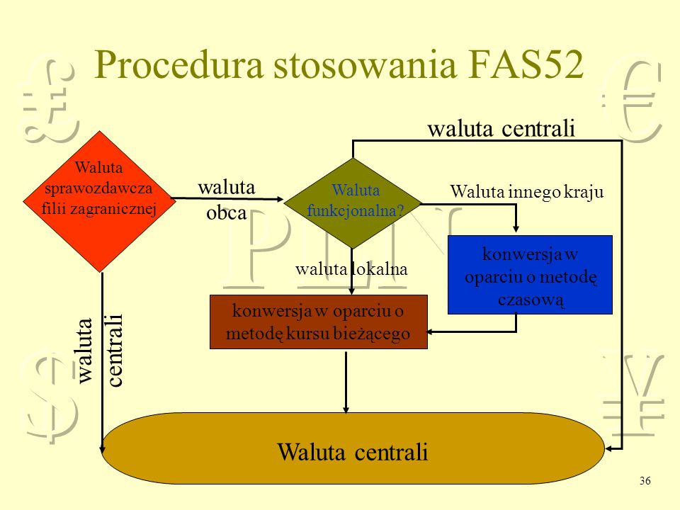 Procedura stosowania FAS52