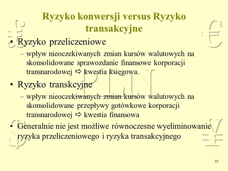 Ryzyko konwersji versus Ryzyko transakcyjne