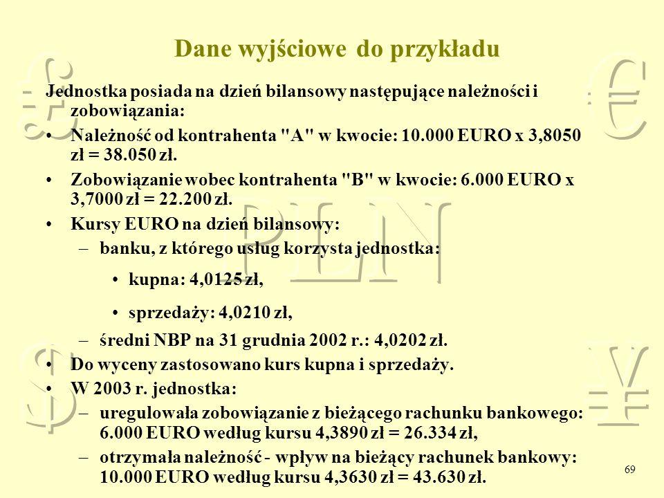 Dane wyjściowe do przykładu