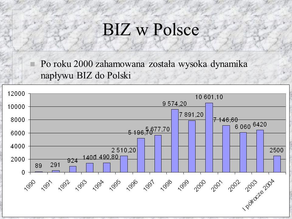 BIZ w Polsce Po roku 2000 zahamowana została wysoka dynamika napływu BIZ do Polski