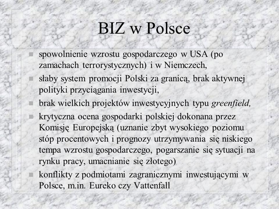 BIZ w Polsce spowolnienie wzrostu gospodarczego w USA (po zamachach terrorystycznych) i w Niemczech,