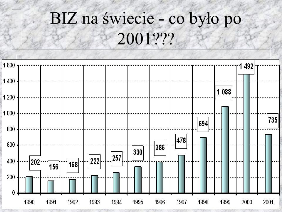 BIZ na świecie - co było po 2001