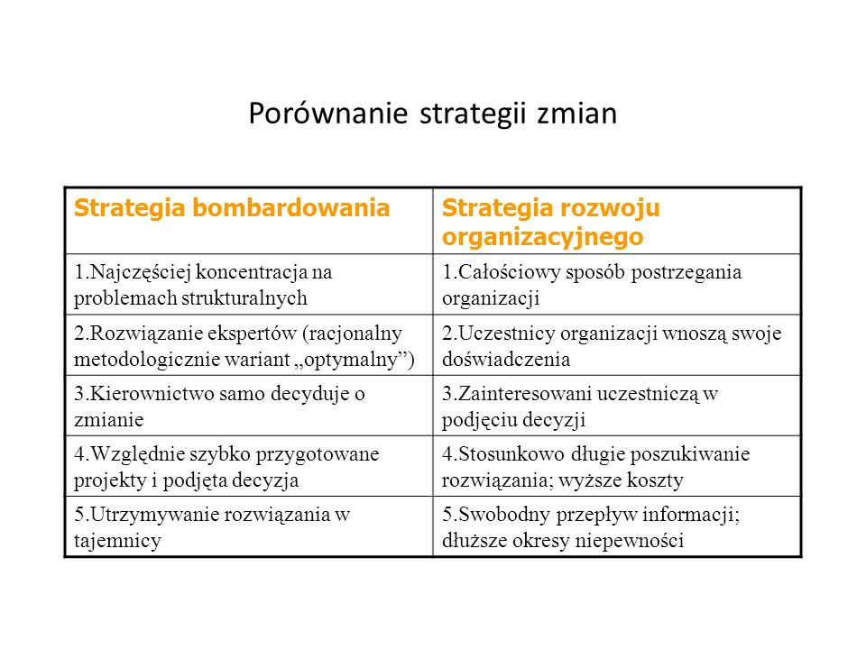 Porównanie strategii zmian