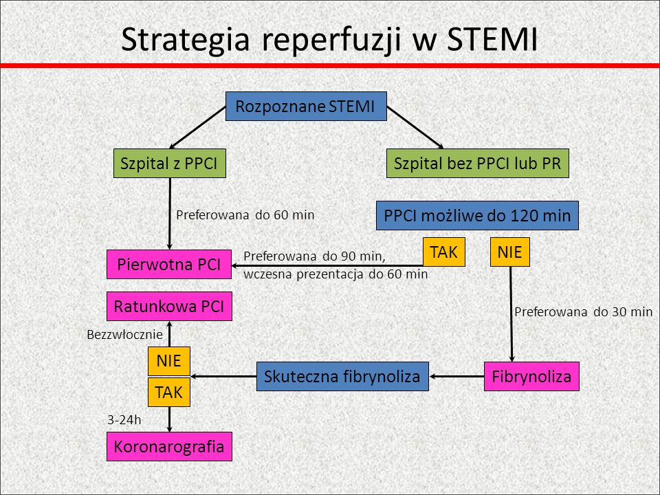 Strategia reperfuzji w STEMI