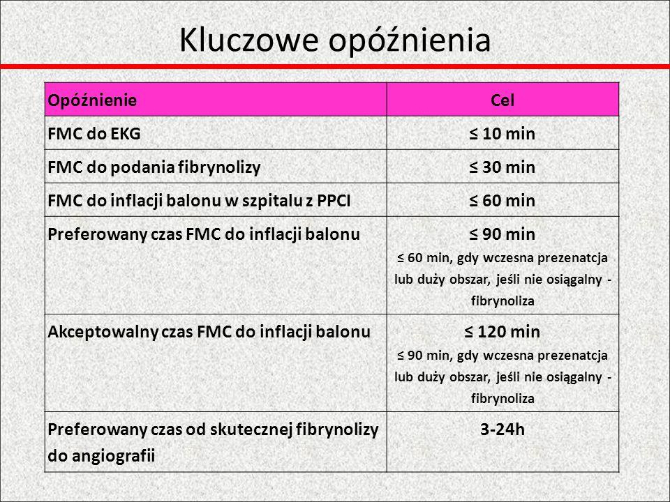 Kluczowe opóźnienia Opóźnienie Cel FMC do EKG ≤ 10 min
