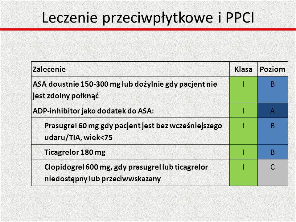 Leczenie przeciwpłytkowe i PPCI