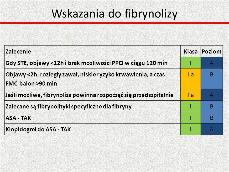 Wskazania do fibrynolizy