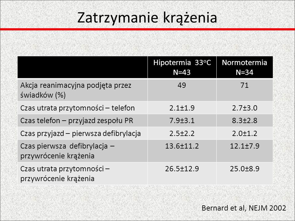 Zatrzymanie krążenia Hipotermia 33oC N=43 Normotermia N=34