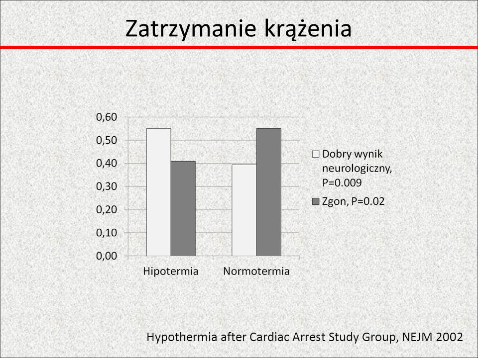 Zatrzymanie krążenia Hypothermia after Cardiac Arrest Study Group, NEJM 2002
