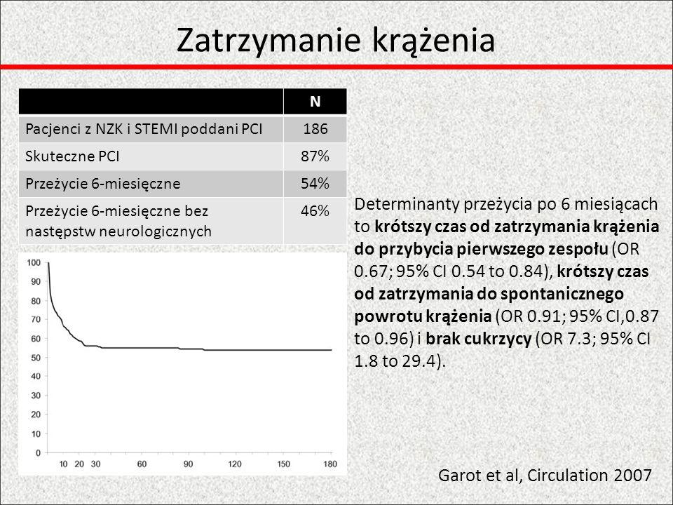 Zatrzymanie krążenia N. Pacjenci z NZK i STEMI poddani PCI. 186. Skuteczne PCI. 87% Przeżycie 6-miesięczne.