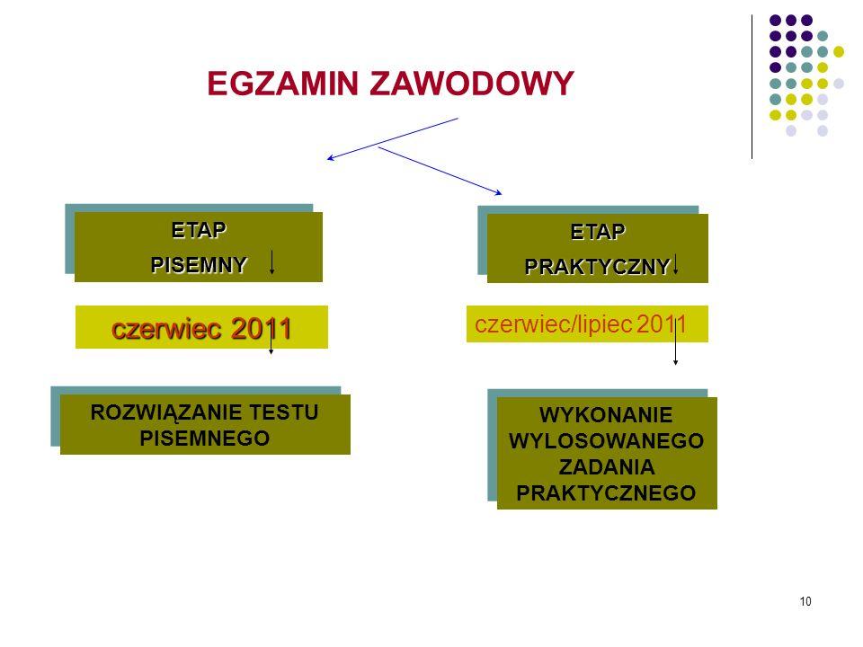 EGZAMIN ZAWODOWY czerwiec 2011 czerwiec/lipiec 2011 ETAP ETAP PISEMNY