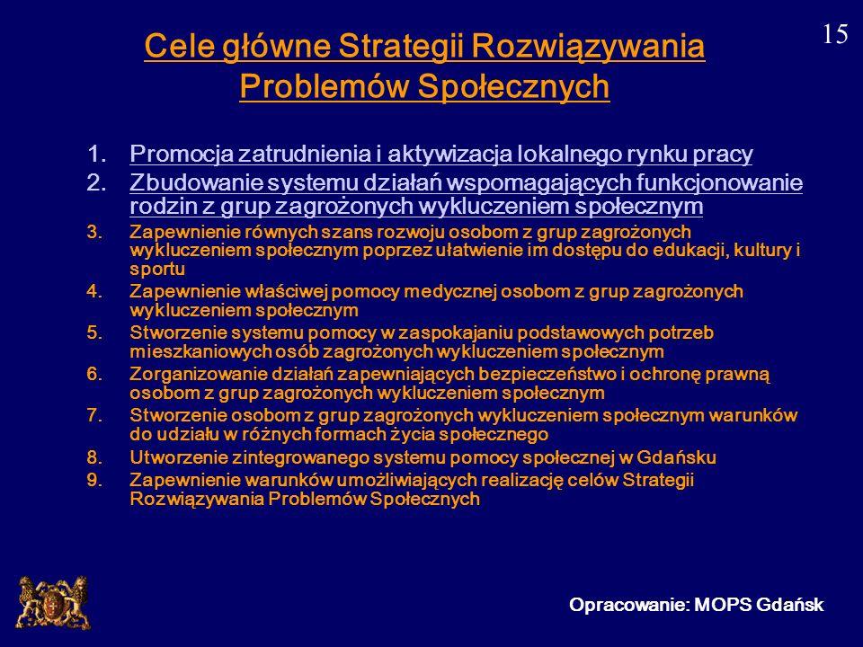 Cele główne Strategii Rozwiązywania Problemów Społecznych