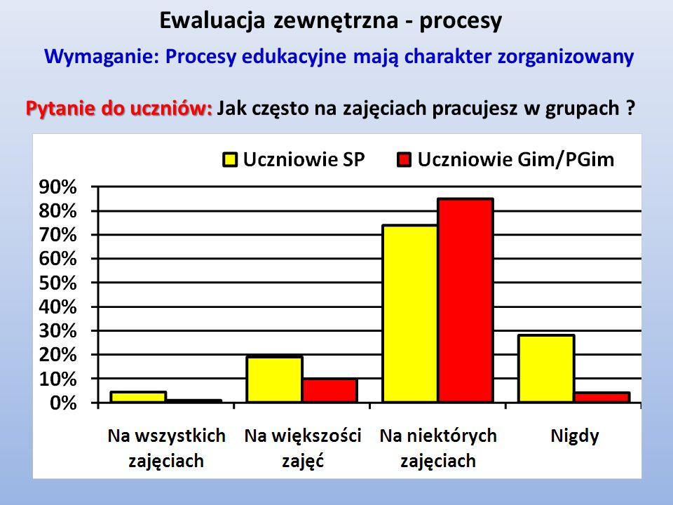 Ewaluacja zewnętrzna - procesy