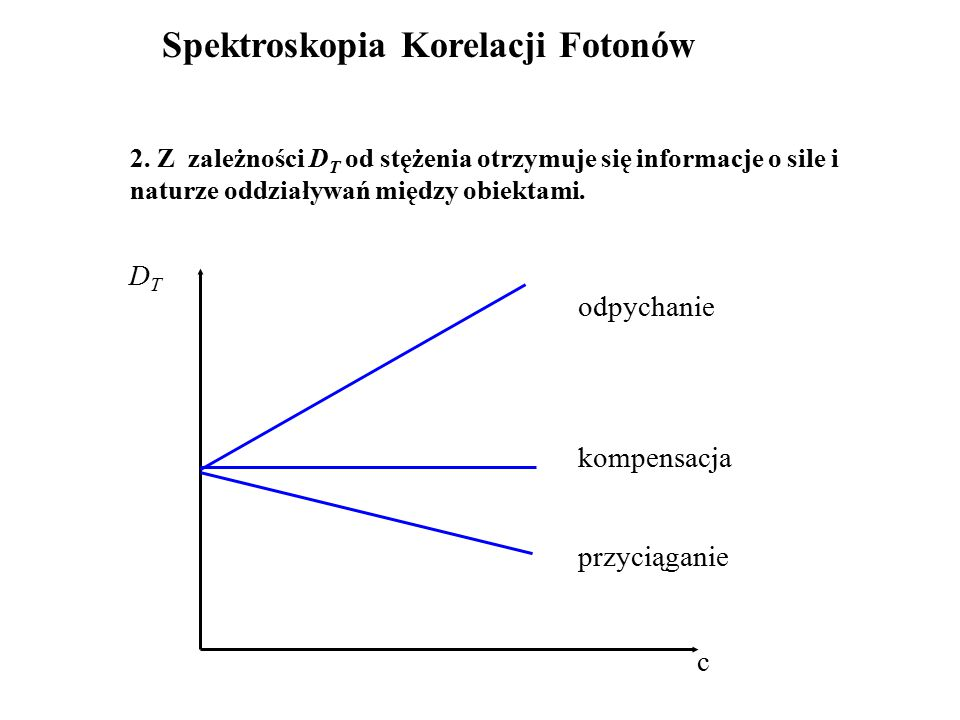 Spektroskopia Korelacji Fotonów