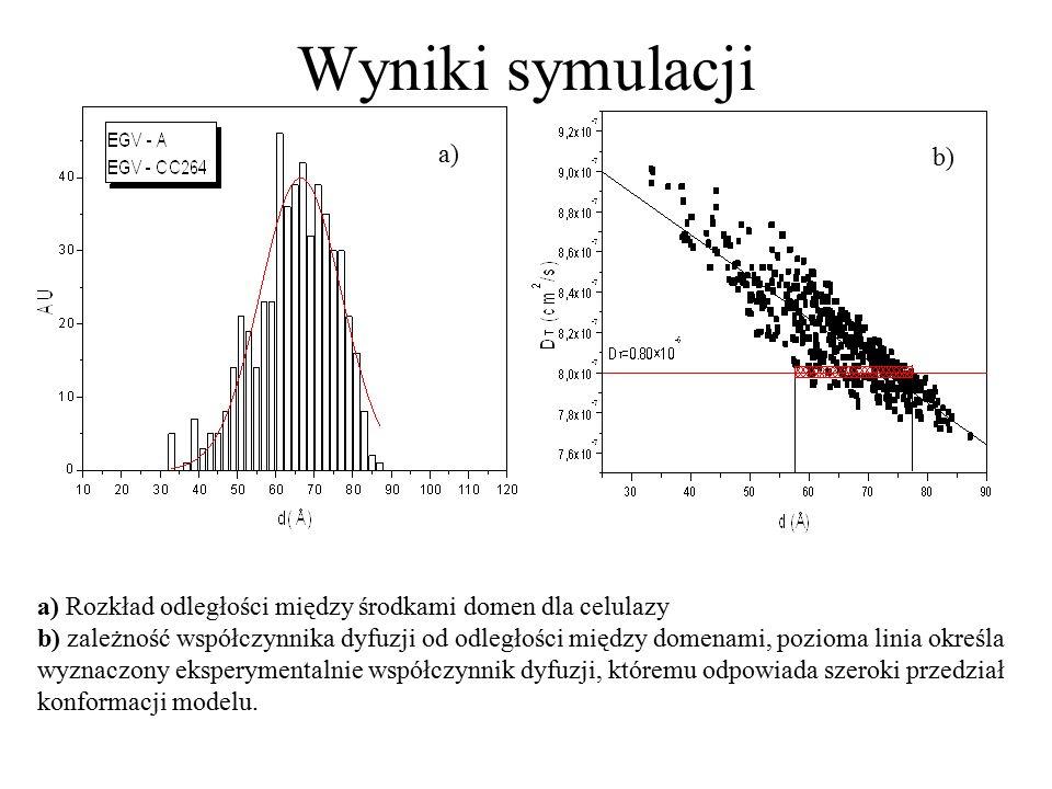 Wyniki symulacji a) Rozkład odległości między środkami domen dla celulazy.