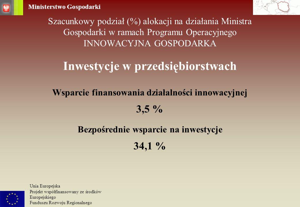 Inwestycje w przedsiębiorstwach