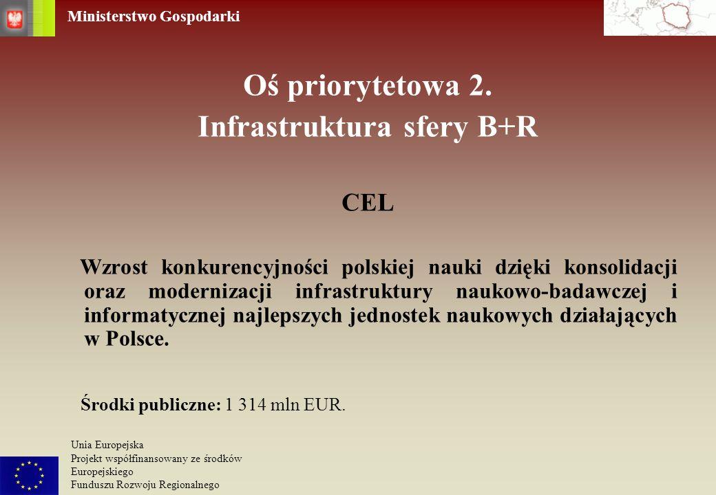 Infrastruktura sfery B+R