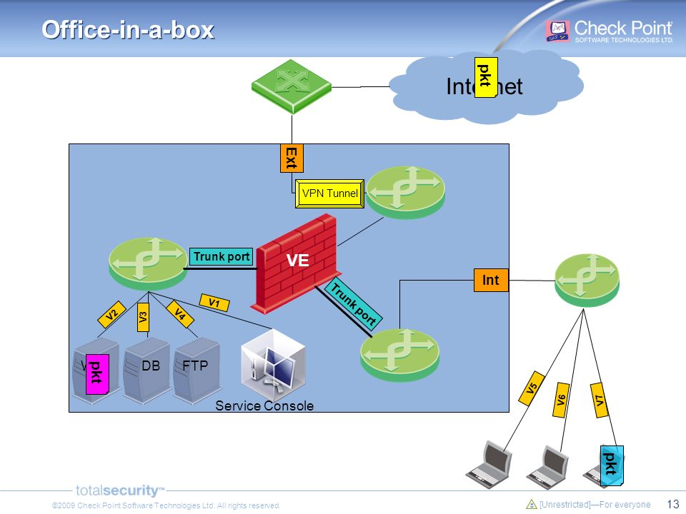 Office-in-a-box Internet VE pkt pkt pkt Ext Int Web DB FTP