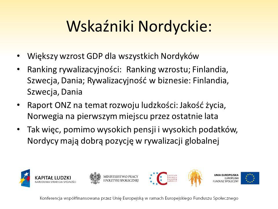 Wskaźniki Nordyckie: Większy wzrost GDP dla wszystkich Nordyków