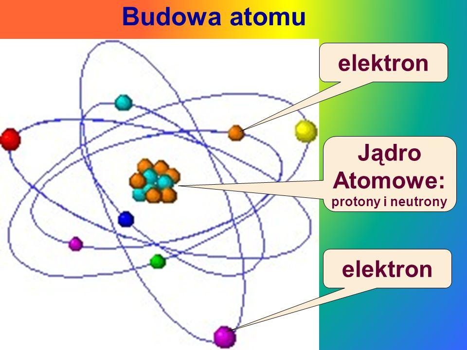 Budowa atomu elektron Jądro Atomowe: protony i neutrony elektron