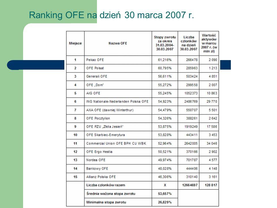 Ranking OFE na dzień 30 marca 2007 r.