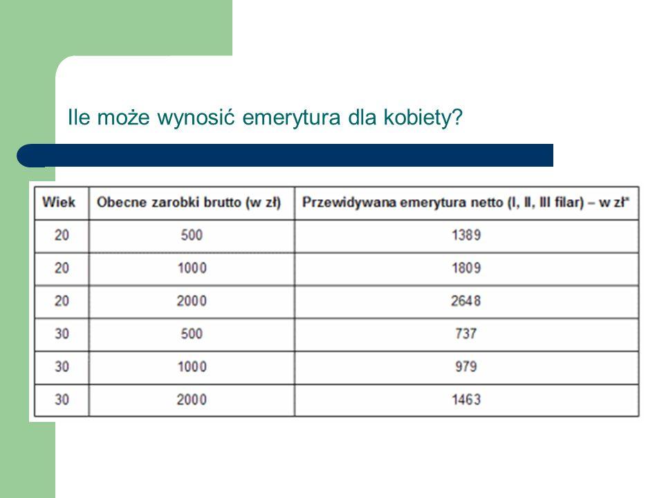 Ile może wynosić emerytura dla kobiety