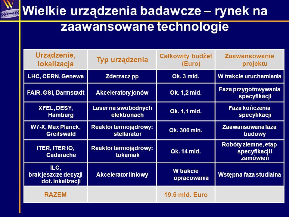 Wielkie urządzenia badawcze – rynek na zaawansowane technologie