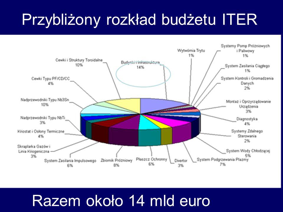 Przybliżony rozkład budżetu ITER