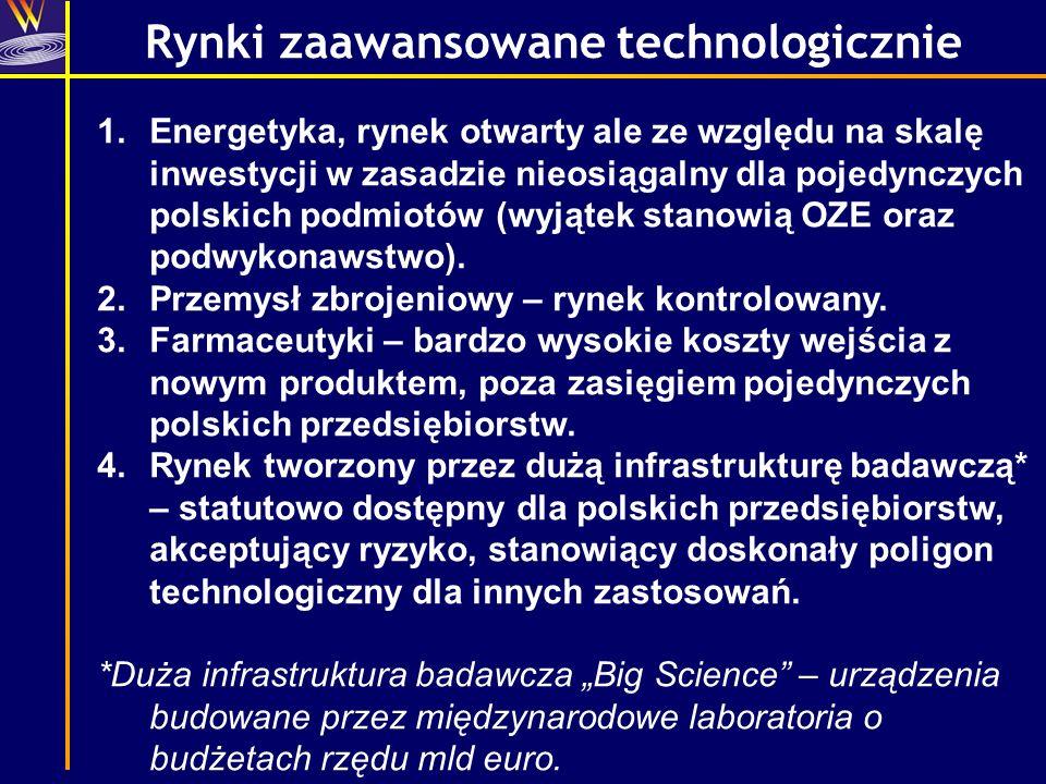 Rynki zaawansowane technologicznie