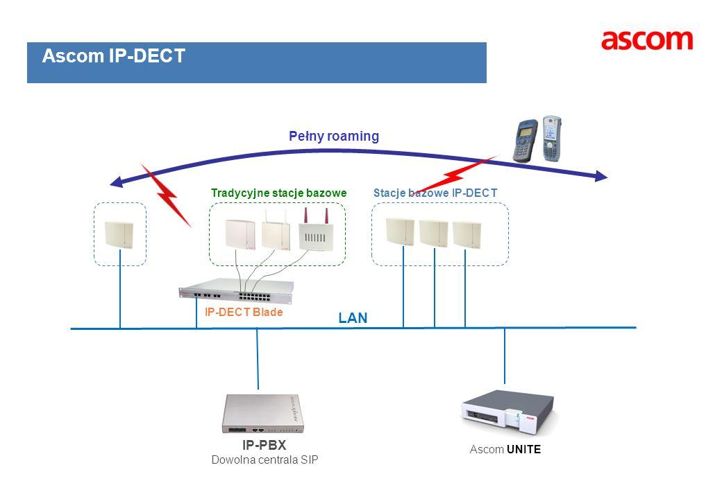 Ascom IP-DECT LAN Pełny roaming IP-PBX Tradycyjne stacje bazowe