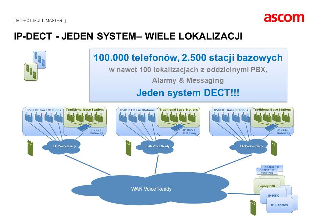 IP-DECT - JEDEN SYSTEM– WIELE LOKALIZACJI