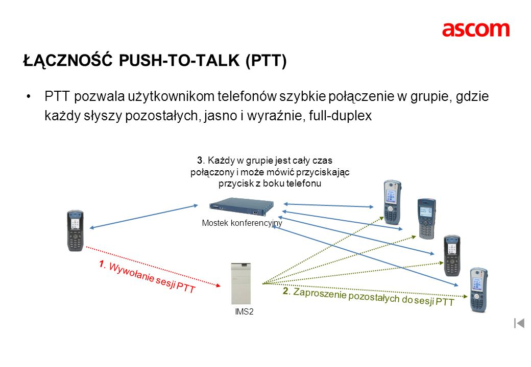 ŁĄCZNOŚĆ PUSH-TO-TALK (PTT)