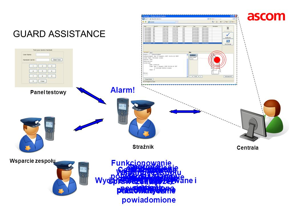 GUARD ASSISTANCE Alarm!