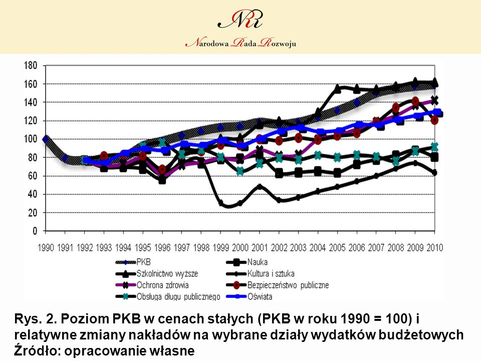 Rys. 2. Poziom PKB w cenach stałych (PKB w roku 1990 = 100) i relatywne zmiany nakładów na wybrane działy wydatków budżetowych