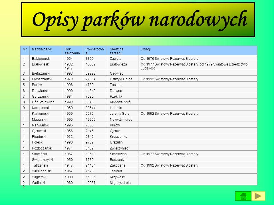 Opisy parków narodowych