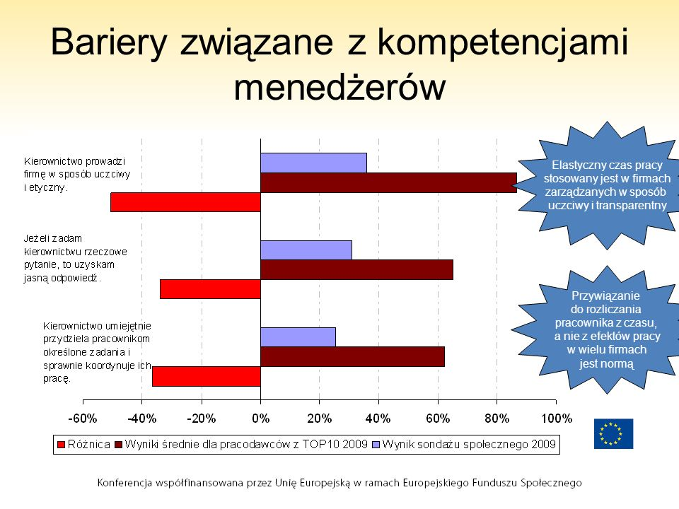 Bariery związane z kompetencjami menedżerów
