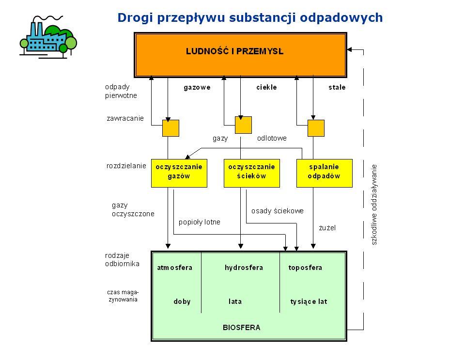 Drogi przepływu substancji odpadowych