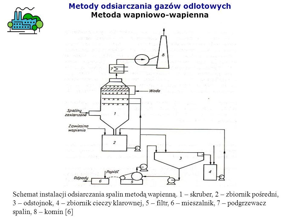 Metody odsiarczania gazów odlotowych Metoda wapniowo-wapienna