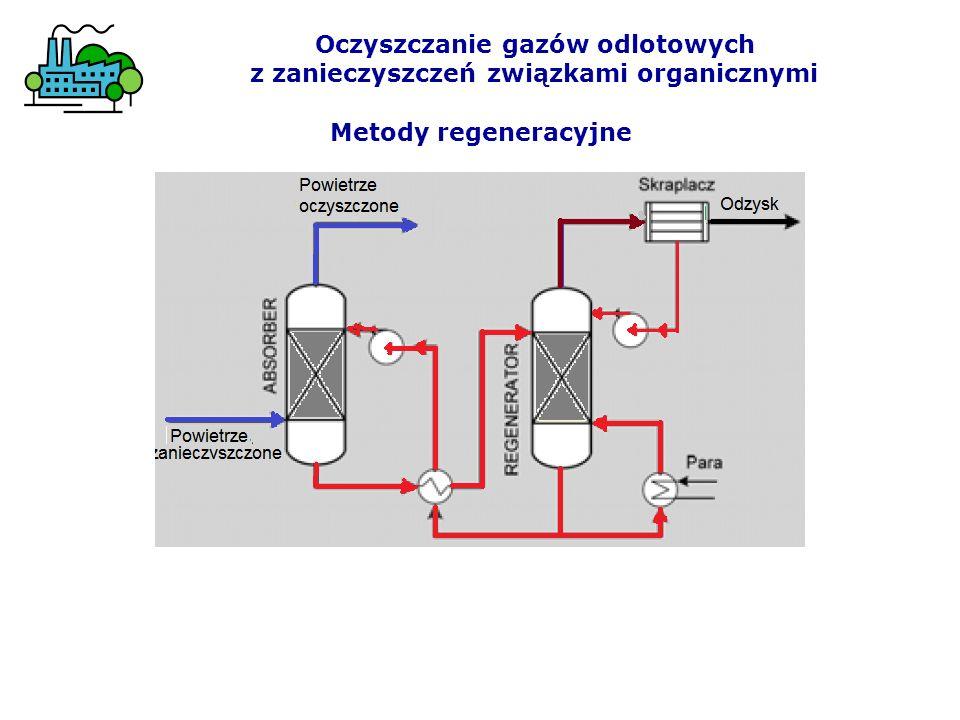 Oczyszczanie gazów odlotowych z zanieczyszczeń związkami organicznymi
