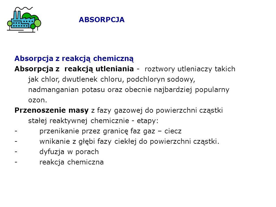 ABSORPCJA Absorpcja z reakcją chemiczną.