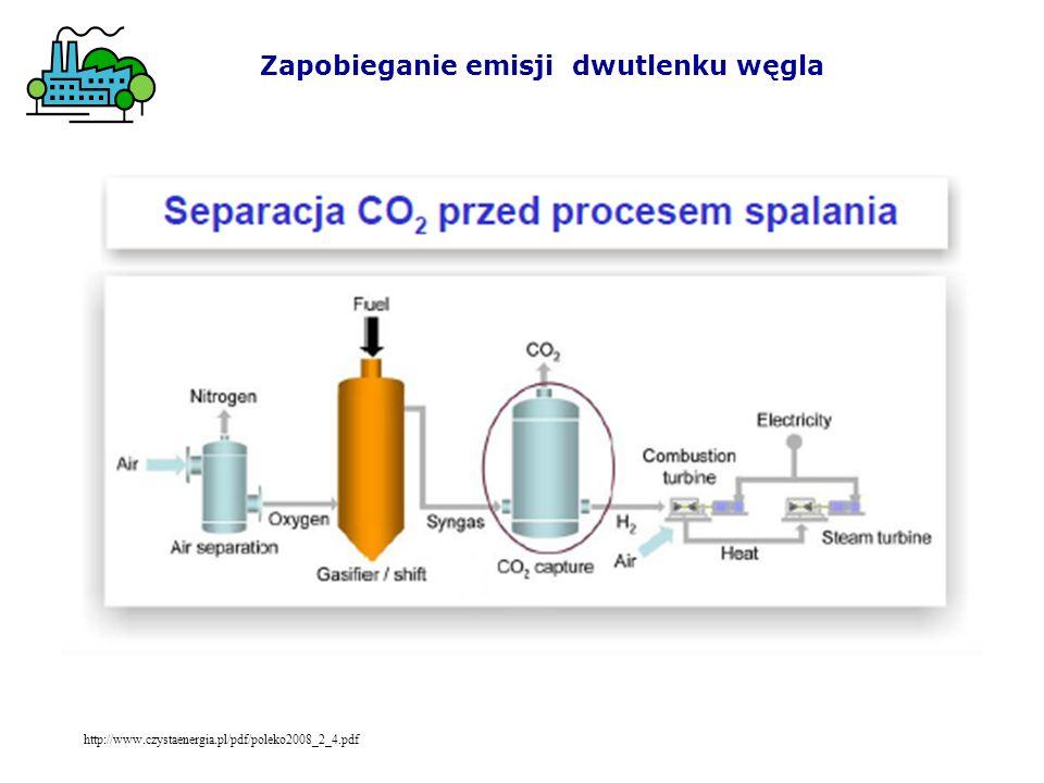 Zapobieganie emisji dwutlenku węgla