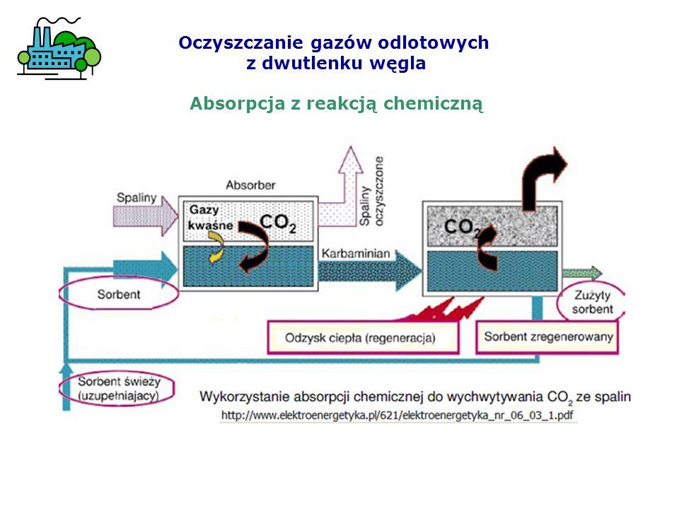 Oczyszczanie gazów odlotowych Absorpcja z reakcją chemiczną