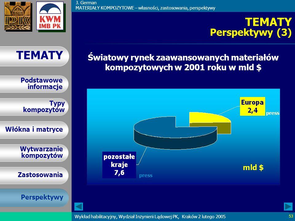 TEMATY Perspektywy (3) Światowy rynek zaawansowanych materiałów kompozytowych w 2001 roku w mld $ press.