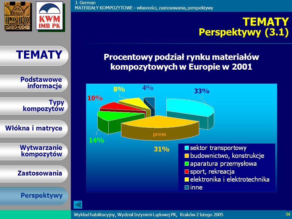 Procentowy podział rynku materiałów kompozytowych w Europie w 2001