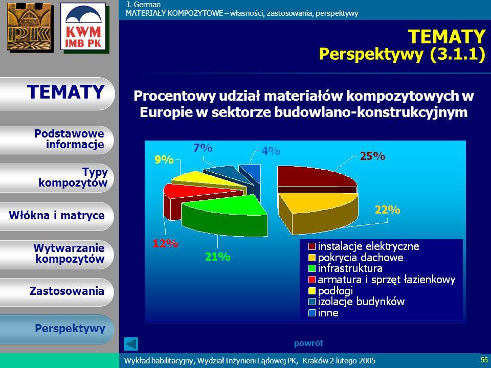 TEMATY Perspektywy (3.1.1) Procentowy udział materiałów kompozytowych w Europie w sektorze budowlano-konstrukcyjnym.