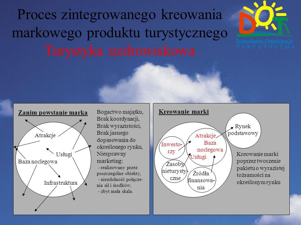 Proces zintegrowanego kreowania markowego produktu turystycznego Turystyka uzdrowiskowa