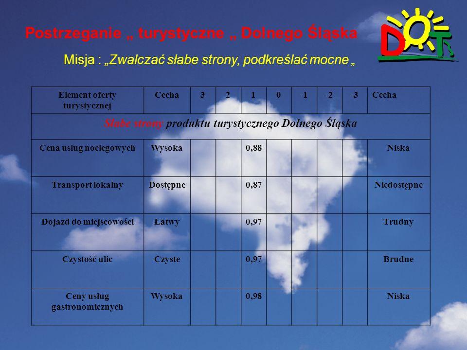 """Wstep Postrzeganie """" turystyczne """" Dolnego Śląska"""